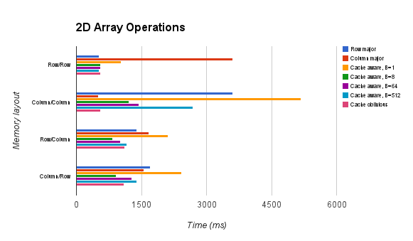 Comparison of various algorithms for 2D array operations.