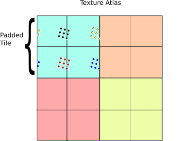 The 4-tap algorithm illustrated.  Instead of sampling a single periodic texture once, we sample it 4 times and take a weighted combination of the result.