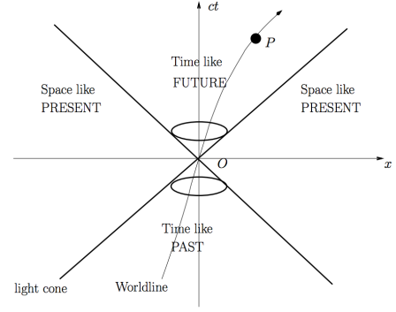 A Minkowski diagram showing the relationship between time-like, space-like and null vectors. Image taken from Roger Horsely's lecture notes on special relativity.